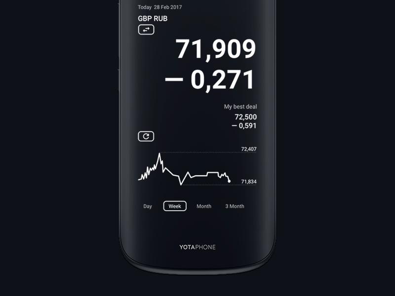 Currency Widget. Дизайн виджета — специального приложения для смартфона Yota.